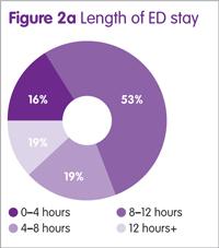 Figure 2a: Length of ED stay